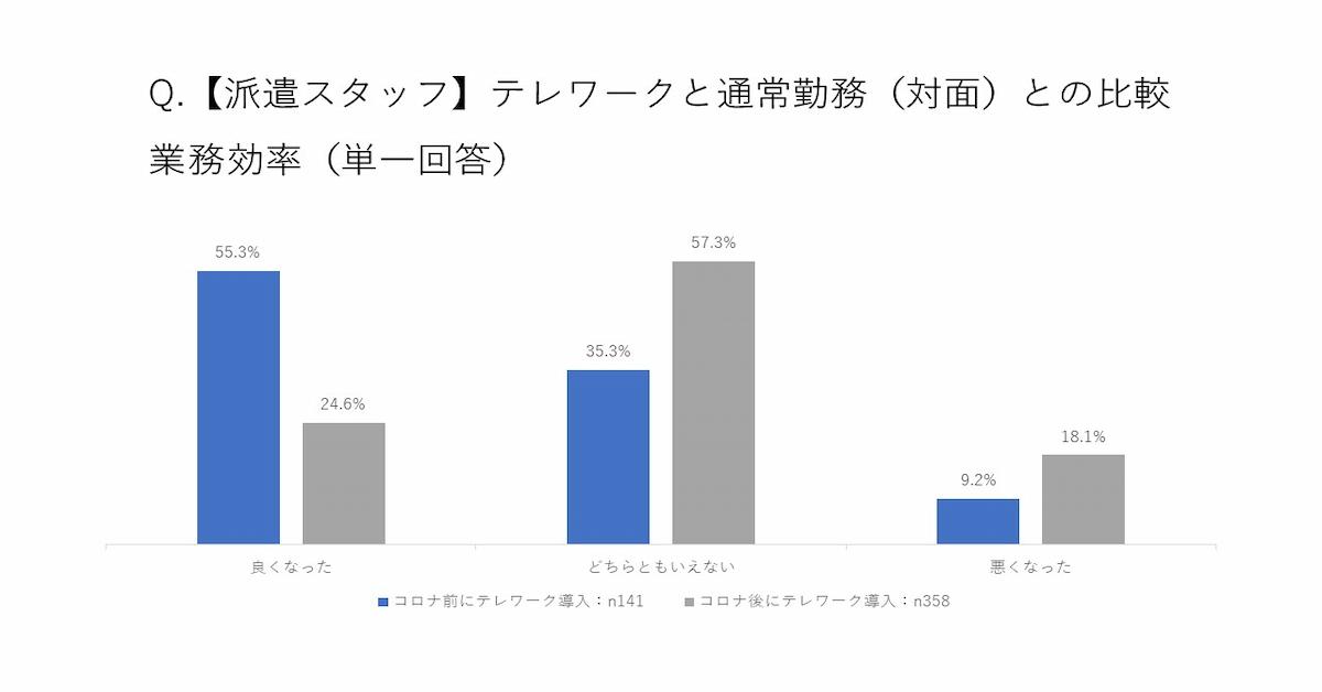 【派遣スタッフ】テレワークと通常勤務(対面)との比較 業務効率(単一回答)グラフ